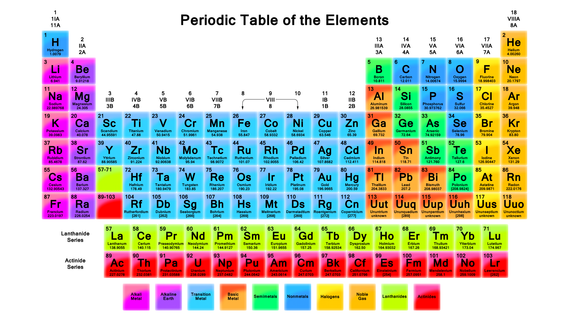 Periodic Table Sayre Chemistry 2